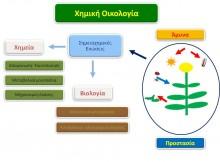 xim-oikologia